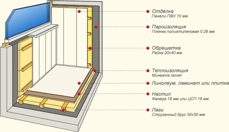 Как отделать балкон и лоджию своими руками.